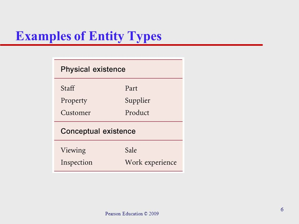6 Examples of Entity Types Pearson Education © 2009
