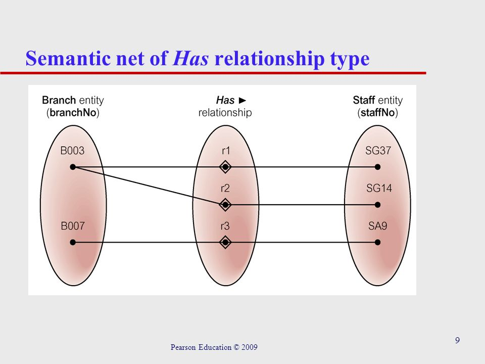 9 Semantic net of Has relationship type Pearson Education © 2009