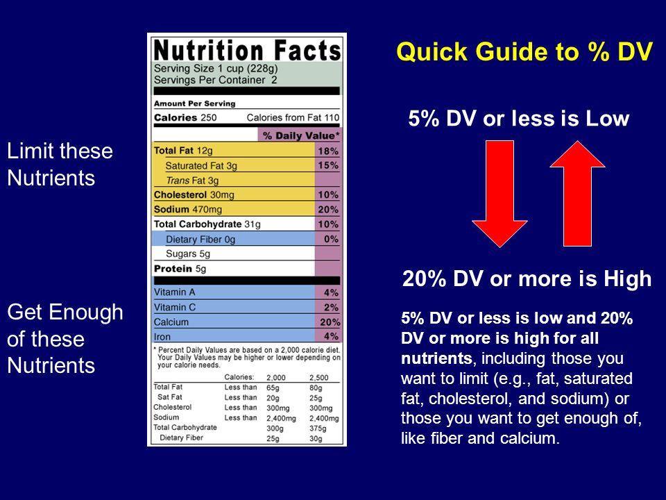 Quick Guide to % DV 5% DV or less is Low Limit these Nutrients Get Enough of these Nutrients 20% DV or more is High 5% DV or less is low and 20% DV or more is high for all nutrients, including those you want to limit (e.g., fat, saturated fat, cholesterol, and sodium) or those you want to get enough of, like fiber and calcium.