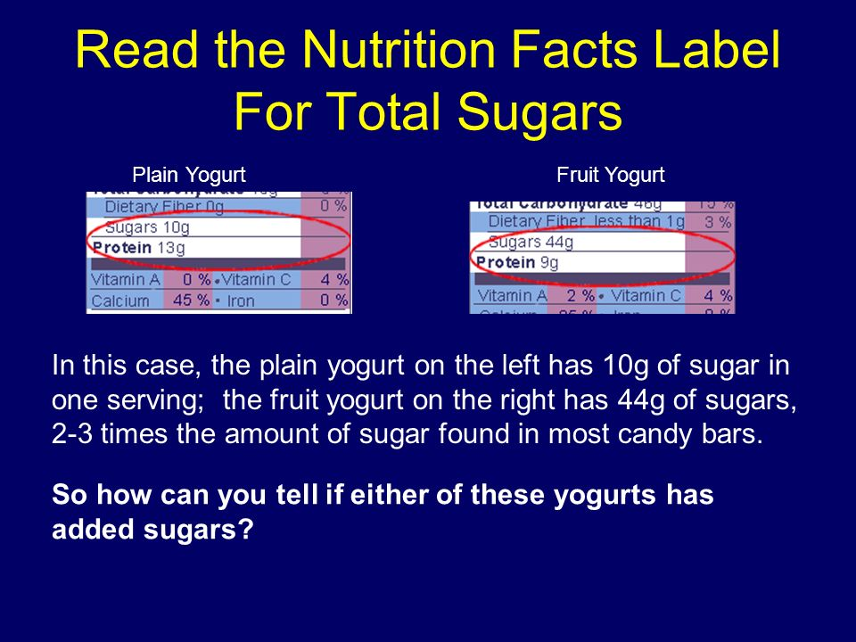 Read the Nutrition Facts Label For Total Sugars Plain YogurtFruit Yogurt In this case, the plain yogurt on the left has 10g of sugar in one serving; the fruit yogurt on the right has 44g of sugars, 2-3 times the amount of sugar found in most candy bars.