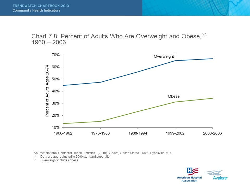 Chart 7.8: Percent of Adults Who Are Overweight and Obese, (1) 1960 – 2006 (2) Source: National Center for Health Statistics.