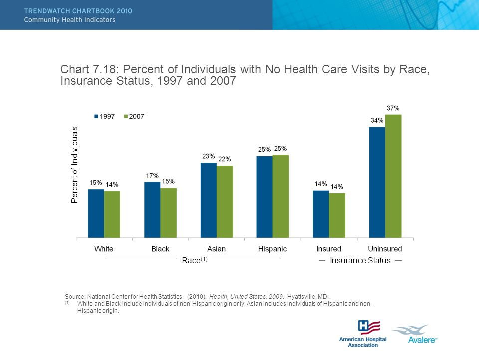 Chart 7.18: Percent of Individuals with No Health Care Visits by Race, Insurance Status, 1997 and 2007 Source: National Center for Health Statistics.