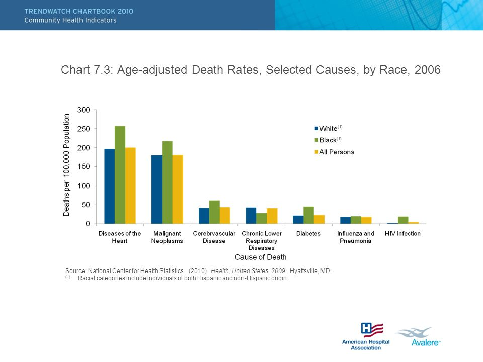 Chart 7.3: Age-adjusted Death Rates, Selected Causes, by Race, 2006 Source: National Center for Health Statistics.