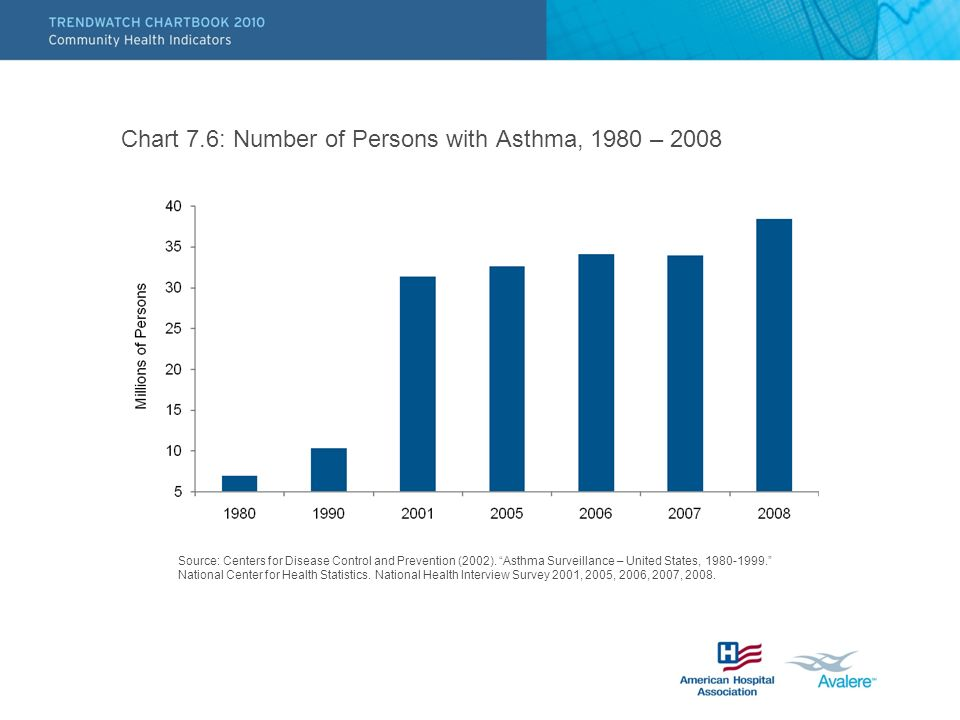 Chart 7.6: Number of Persons with Asthma, 1980 – 2008 Source: Centers for Disease Control and Prevention (2002).