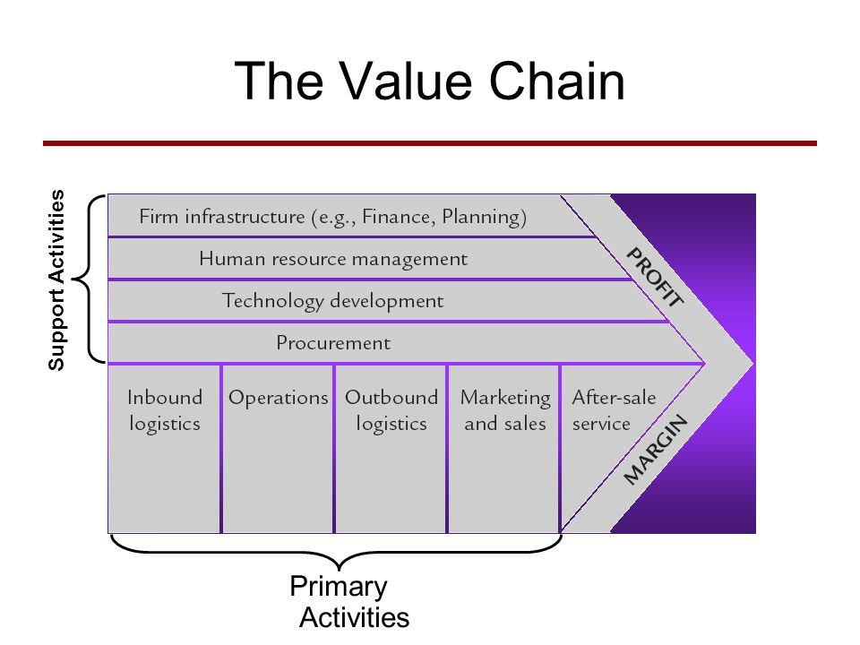 The Value Chain Primary Activities Support Activities