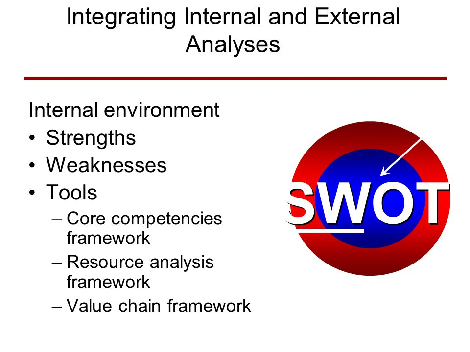 Integrating Internal and External Analyses Internal environment Strengths Weaknesses Tools –Core competencies framework –Resource analysis framework –Value chain framework Internal Environment SWOT