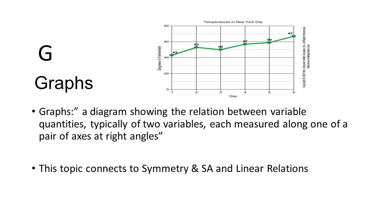 Math 9 a to z project by shawn robinson algebra algebra the 8 graphs buycottarizona