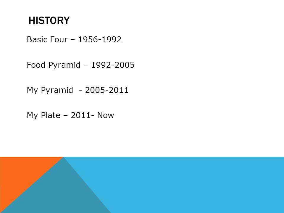 HISTORY Basic Four – Food Pyramid – My Pyramid My Plate – Now
