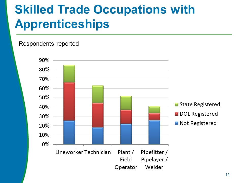 Skilled Trade Occupations with Apprenticeships 12 Respondents reported