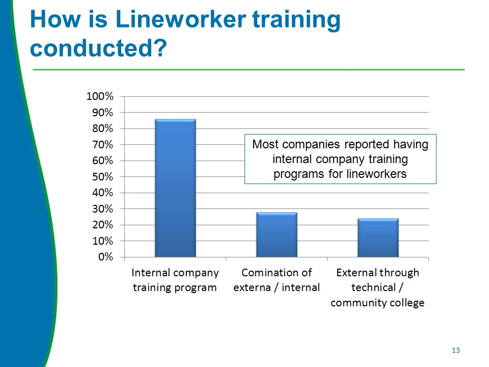 How is Lineworker training conducted.