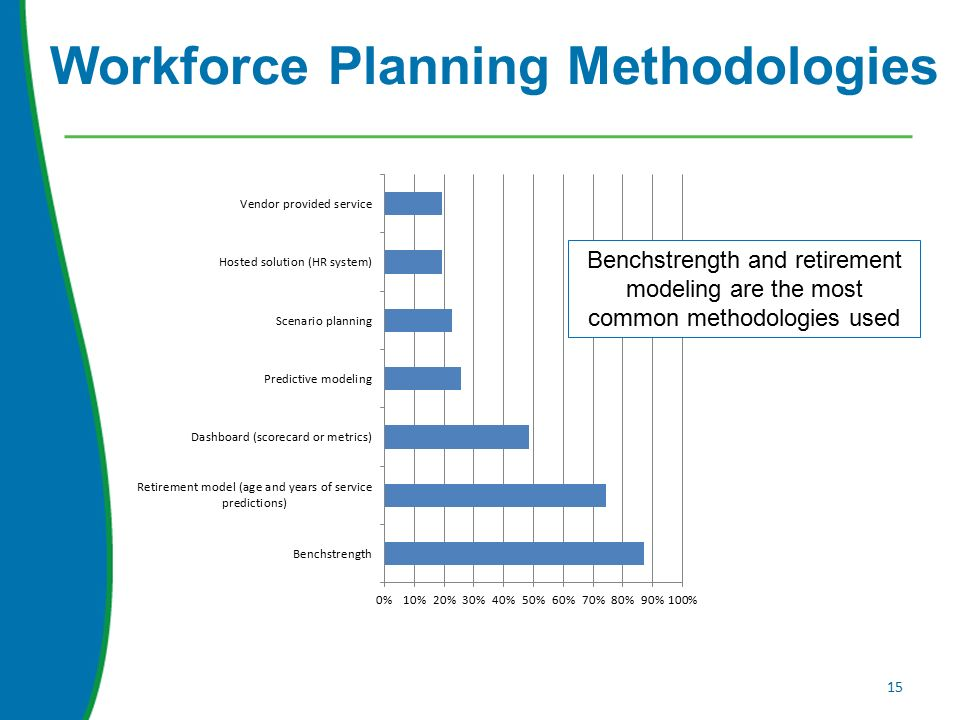 Workforce Planning Methodologies 15 Benchstrength and retirement modeling are the most common methodologies used