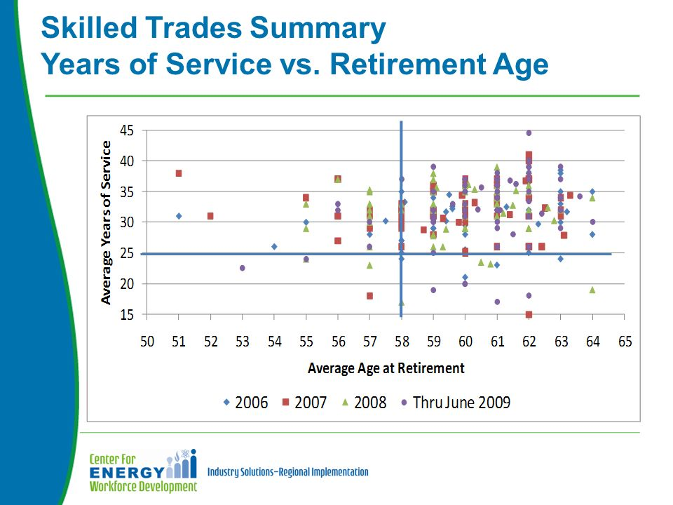 Skilled Trades Summary Years of Service vs. Retirement Age