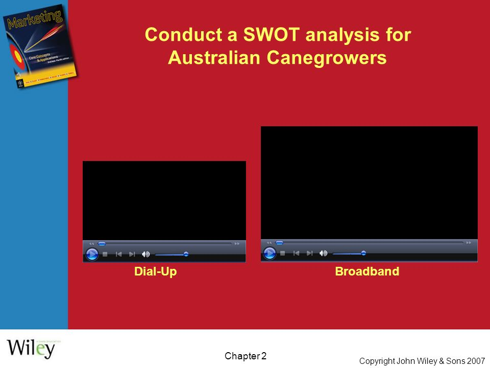 Copyright John Wiley & Sons 2007 Chapter 2 Conduct a SWOT analysis for Australian Canegrowers Dial-UpBroadband