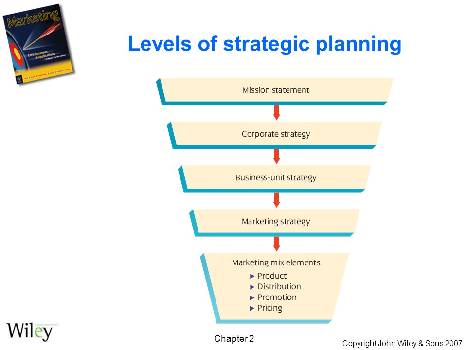 Copyright John Wiley & Sons 2007 Chapter 2 Levels of strategic planning