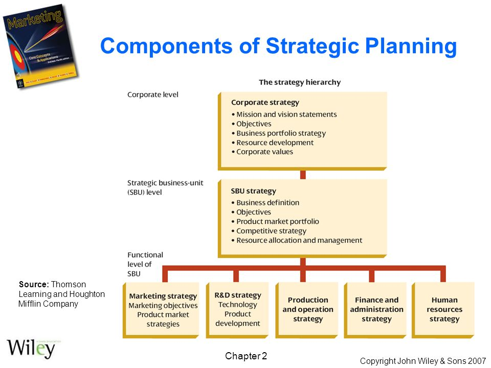 Copyright John Wiley & Sons 2007 Chapter 2 Components of Strategic Planning Source: Thomson Learning and Houghton Mifflin Company