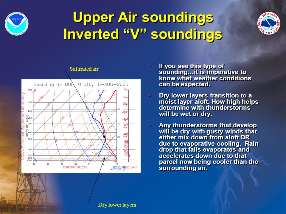 Upper Air soundings Inverted V soundings If you see this type of sounding…it is imperative to know what weather conditions can be expected.
