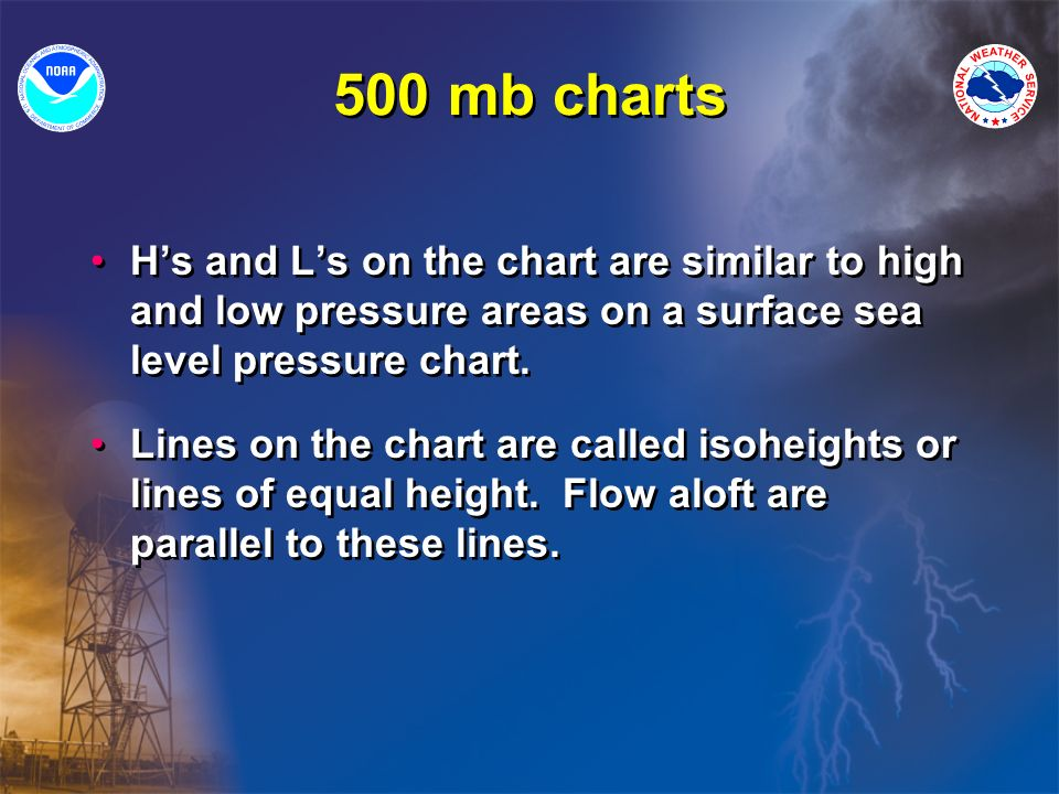 500 mb charts H's and L's on the chart are similar to high and low pressure areas on a surface sea level pressure chart.