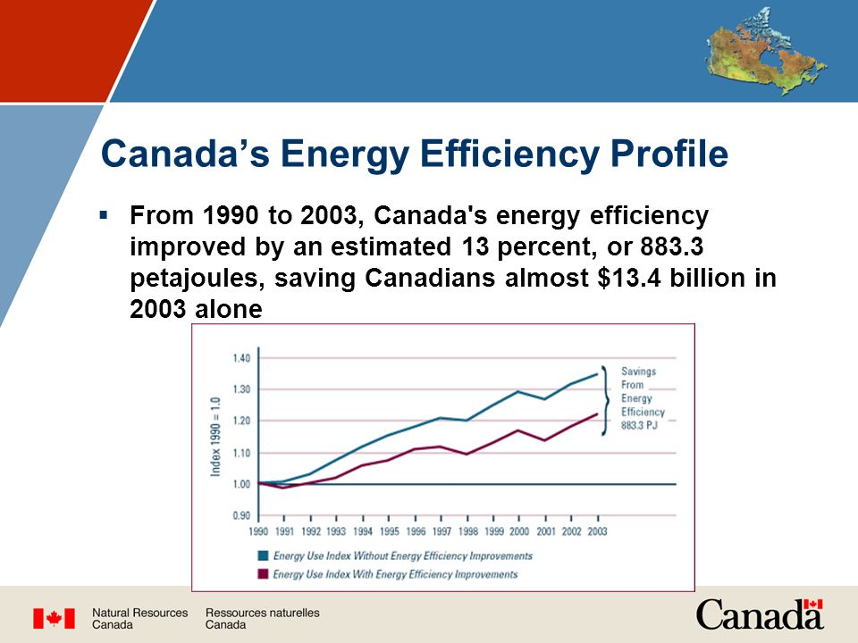 Canada's Energy Efficiency Profile  From 1990 to 2003, Canada s energy efficiency improved by an estimated 13 percent, or petajoules, saving Canadians almost $13.4 billion in 2003 alone