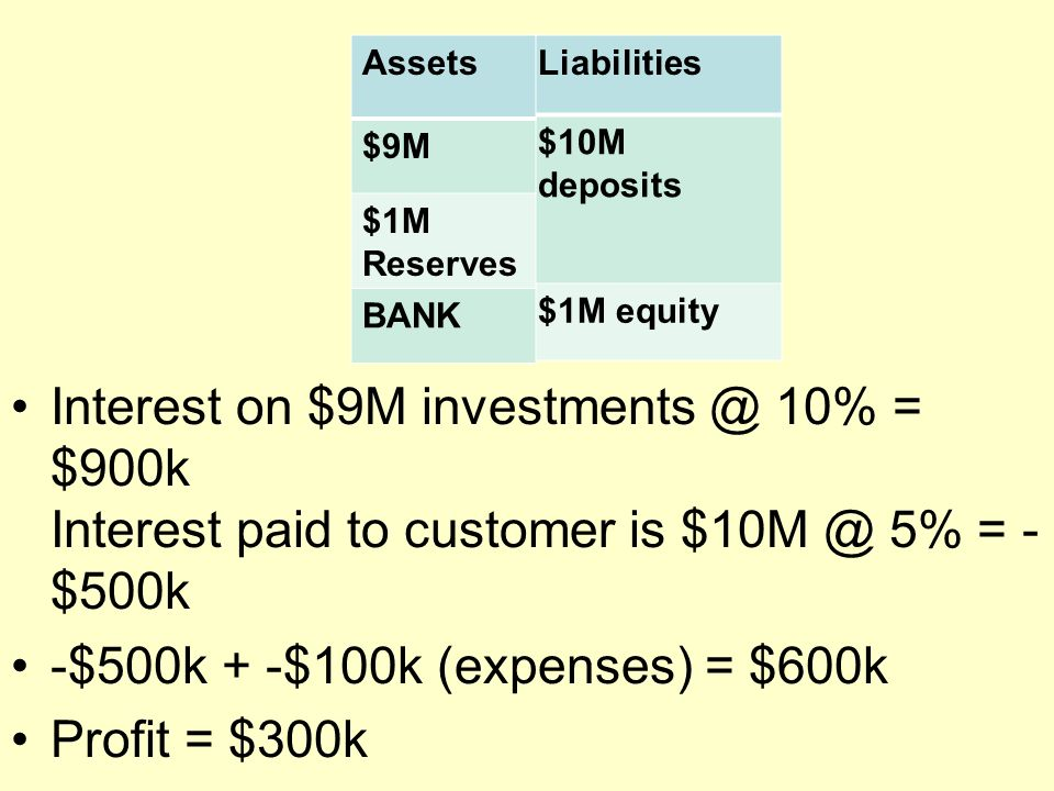 Interest on $9M 10% = $900k Interest paid to customer is 5% = - $500k -$500k + -$100k (expenses) = $600k Profit = $300k Liabilities $10M deposits $1M equity Assets $9M $1M Reserves BANK