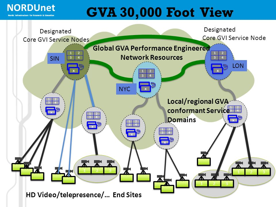 NORDUnet Nordic infrastructure for Research & Education GVA 30,000 Foot View 1 1 2 2 3 3 1 1 2 2 3 3 4 4 x x 1 1 2 2 3 3 1 1 2 2 3 3 4 4 x x 1 1 2 2 3 3 4 4 x x 1 1 2 2 3 3 Designated Core GVI Service Node Designated Core GVI Service Nodes LON NYC SIN 1 1 2 2 3 3 4 4 x x 1 1 2 2 3 3 4 4 x x 1 1 2 2 3 3 4 4 x x HD Video/telepresence/… End Sites 1 1 2 2 3 3 4 4 x x 1 1 2 2 3 3 4 4 x x Global GVA Performance Engineered Network Resources Local/regional GVA conformant Service Domains