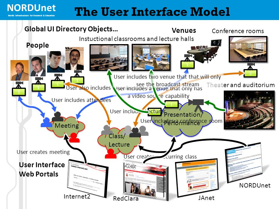 NORDUnet Nordic infrastructure for Research & Education 1 1 The User Interface Model 1 1 2 2 People Venues User Interface Web Portals 1 1 1 1 1 1 1 1 Instuctional classrooms and lecture halls Conference rooms Theater and auditorium Internet2 RedClara JAnet NORDUnet Meeting Presentation/ Performance Class/ Lecture User creates meeting User includes attendees User also includes a conference room User creates a recurring class User includes Lecturer User includes a conference room also User includes a venue that only has a video source capability 1 1 User includes two venue that that will only see the broadcast stream Global UI Directory Objects…
