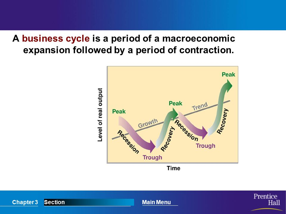 Chapter 3SectionMain Menu A business cycle is a period of a macroeconomic expansion followed by a period of contraction.