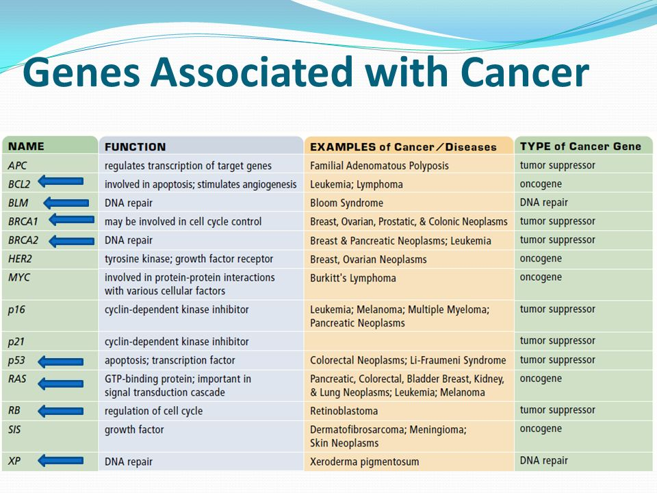 Genes Associated with Cancer