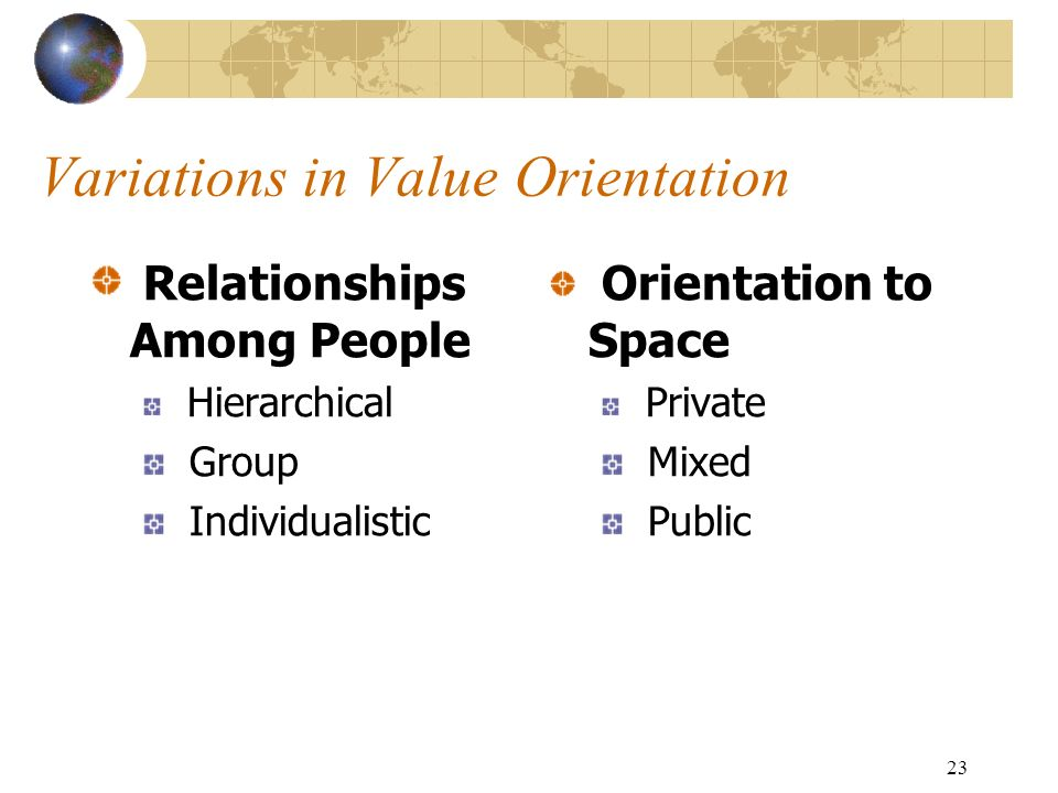 23 Variations in Value Orientation Relationships Among People Hierarchical Group Individualistic Orientation to Space Private Mixed Public