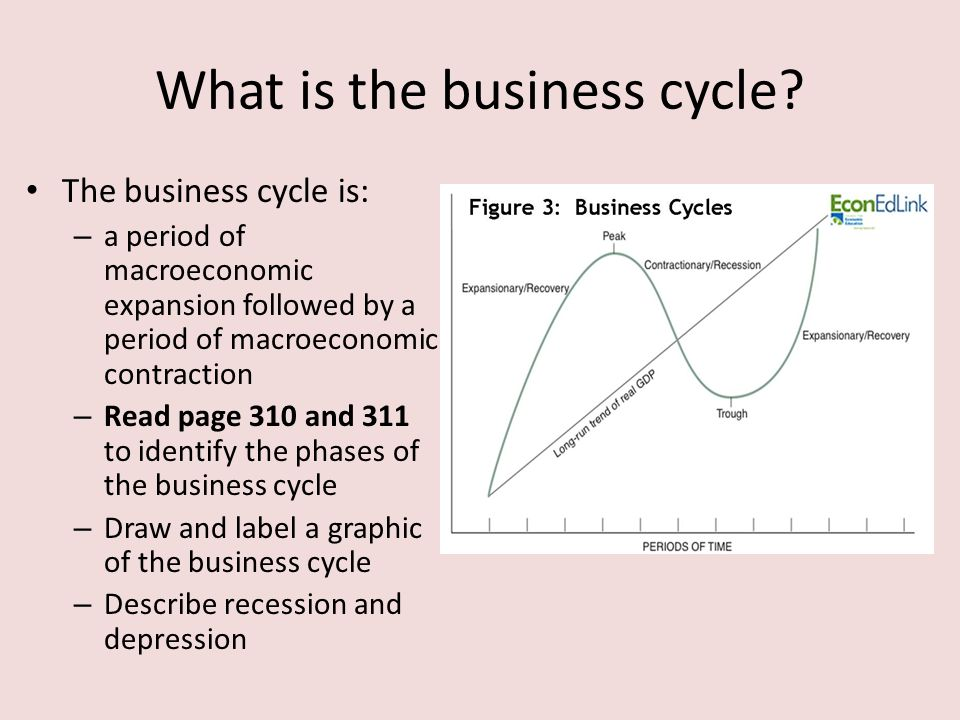 What is the business cycle.