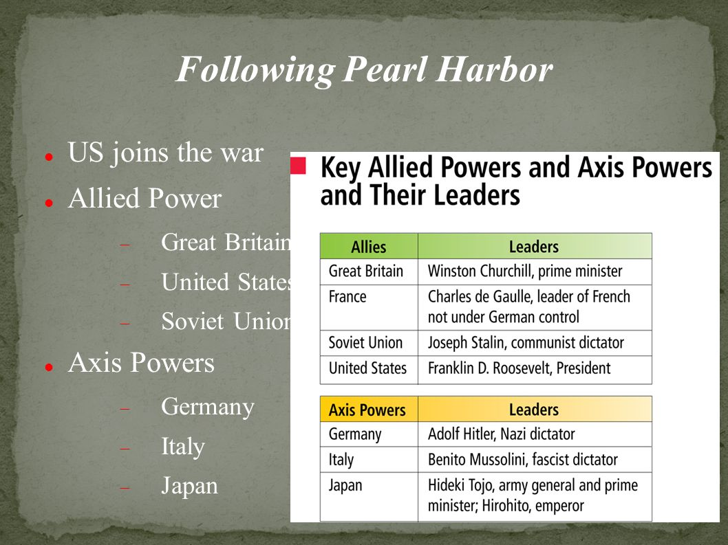 Following Pearl Harbor US joins the war Allied Power  Great Britain  United States  Soviet Union Axis Powers  Germany  Italy  Japan