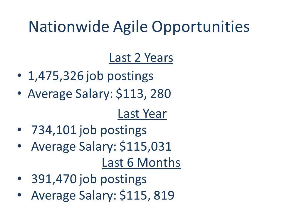 8 Nationwide Agile Opportunities Last 2 Years 1 475 326 Job Postings Average Salary 113 280 Year 734 101 115 031