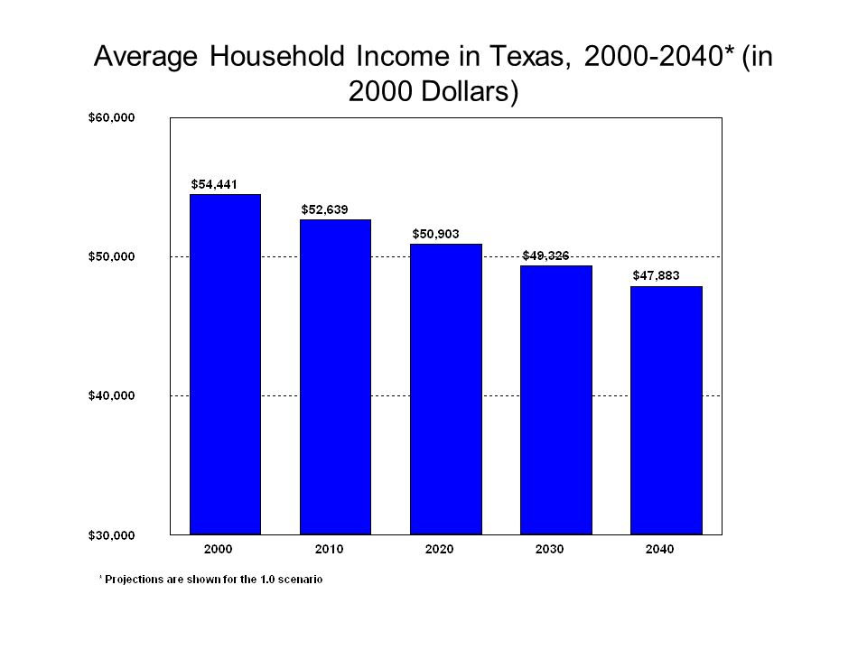 Average Household Income in Texas, * (in 2000 Dollars)