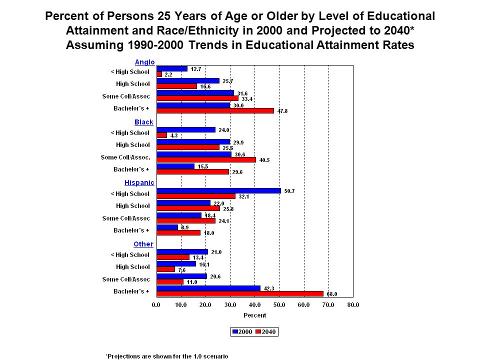 Percent of Persons 25 Years of Age or Older by Level of Educational Attainment and Race/Ethnicity in 2000 and Projected to 2040* Assuming Trends in Educational Attainment Rates