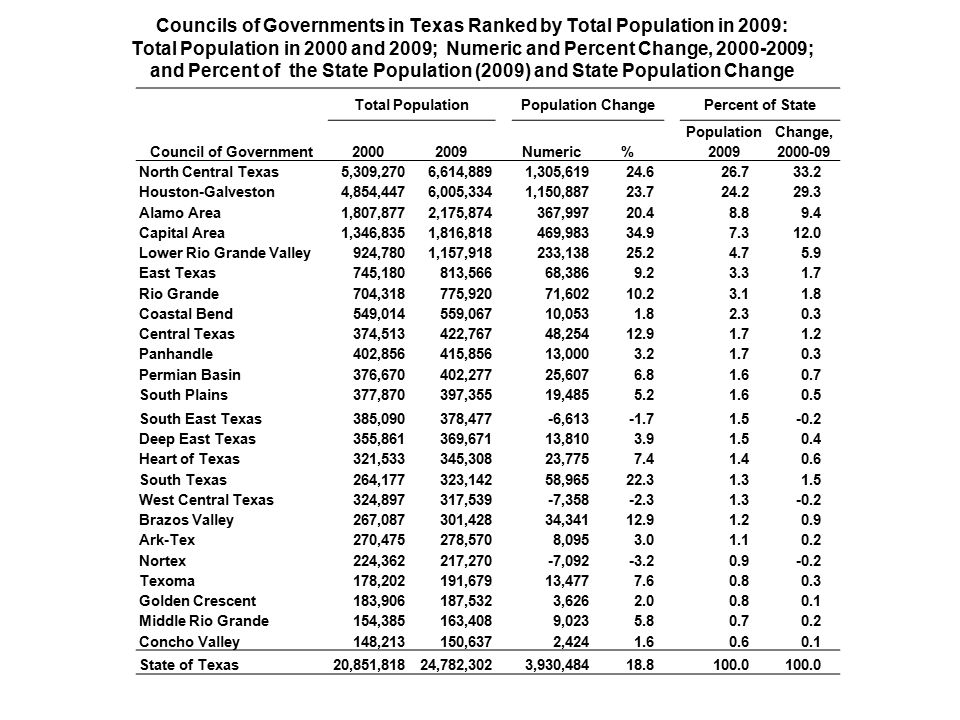Councils of Governments in Texas Ranked by Total Population in 2009: Total Population in 2000 and 2009; Numeric and Percent Change, ; and Percent of the State Population (2009) and State Population Change Total PopulationPopulation ChangePercent of State Council of Government Numeric% Population 2009 Change, North Central Texas5,309,2706,614,8891,305, Houston-Galveston4,854,4476,005,3341,150, Alamo Area1,807,8772,175,874367, Capital Area1,346,8351,816,818469, Lower Rio Grande Valley924,7801,157,918233, East Texas745,180813,56668, Rio Grande704,318775,92071, Coastal Bend549,014559,06710, Central Texas374,513422,76748, Panhandle402,856415,85613, Permian Basin376,670402,27725, South Plains377,870397,35519, South East Texas385,090378,477-6, Deep East Texas355,861369,67113, Heart of Texas321,533345,30823, South Texas264,177323,14258, West Central Texas324,897317,539-7, Brazos Valley267,087301,42834, Ark-Tex270,475278,5708, Nortex224,362217,270-7, Texoma178,202191,67913, Golden Crescent183,906187,5323, Middle Rio Grande154,385163,4089, Concho Valley148,213150,6372, State of Texas20,851,81824,782,3023,930,