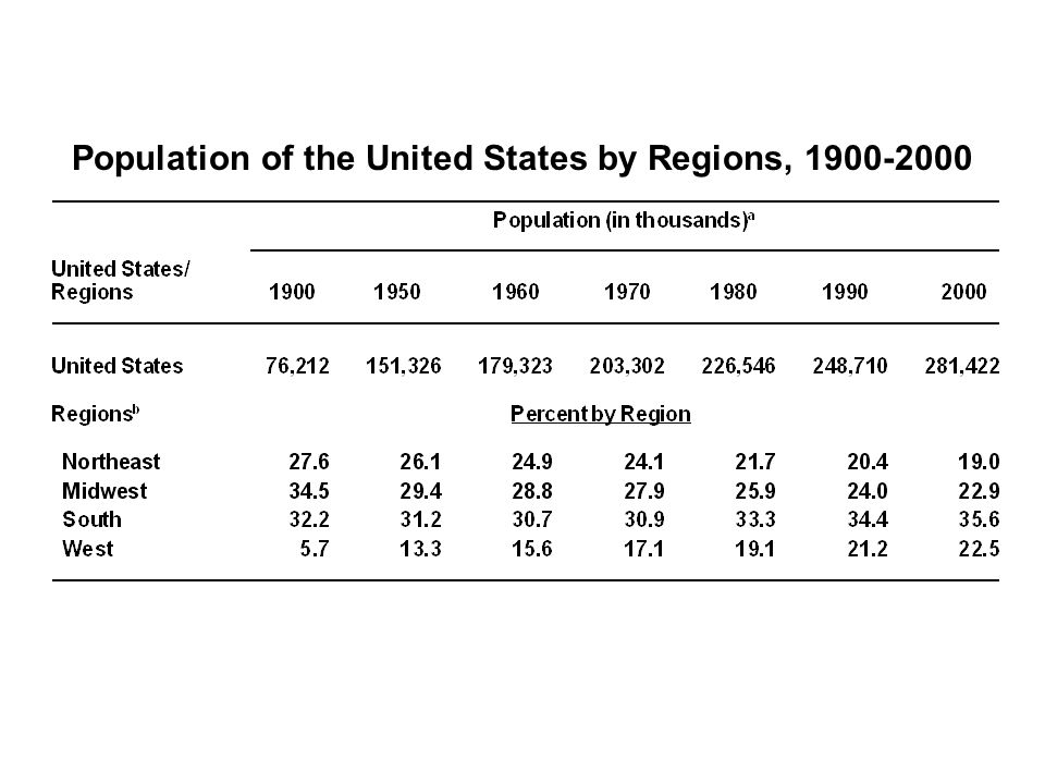Population of the United States by Regions,