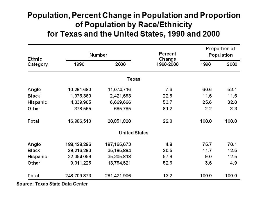 Population, Percent Change in Population and Proportion of Population by Race/Ethnicity for Texas and the United States, 1990 and 2000 Source: Texas State Data Center