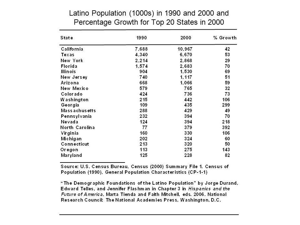 Latino Population (1000s) in 1990 and 2000 and Percentage Growth for Top 20 States in 2000