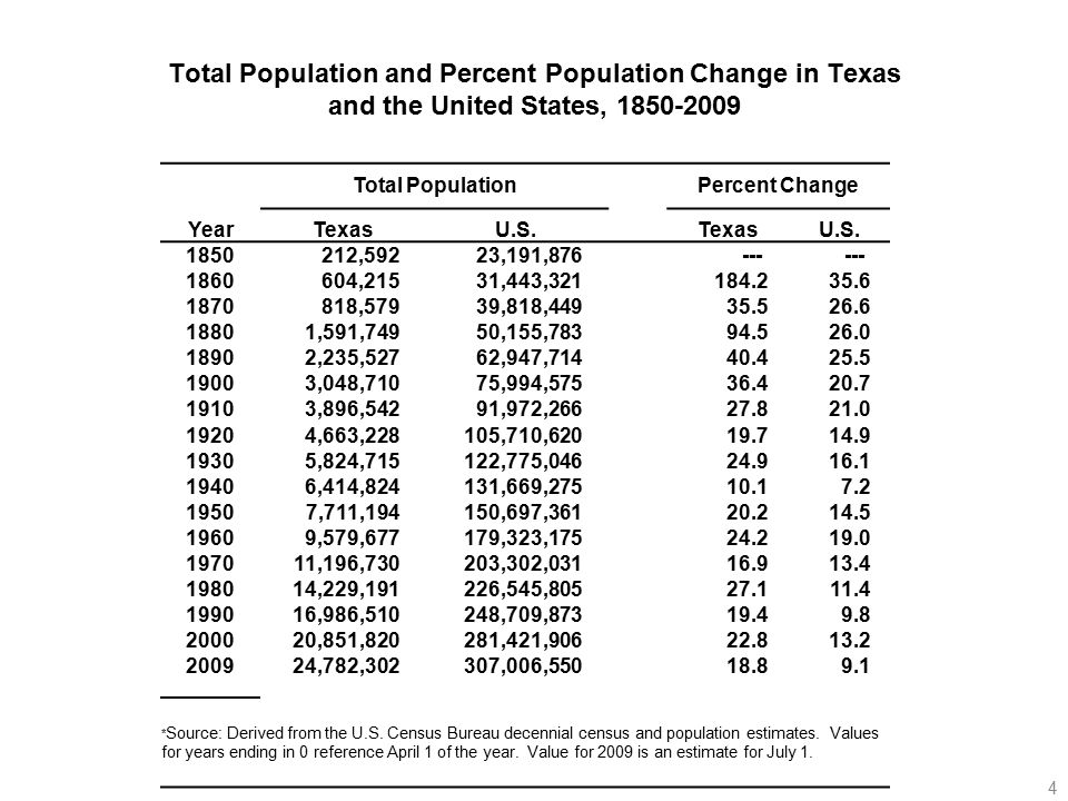 Total Population and Percent Population Change in Texas and the United States, Total Population Percent Change YearTexasU.S.