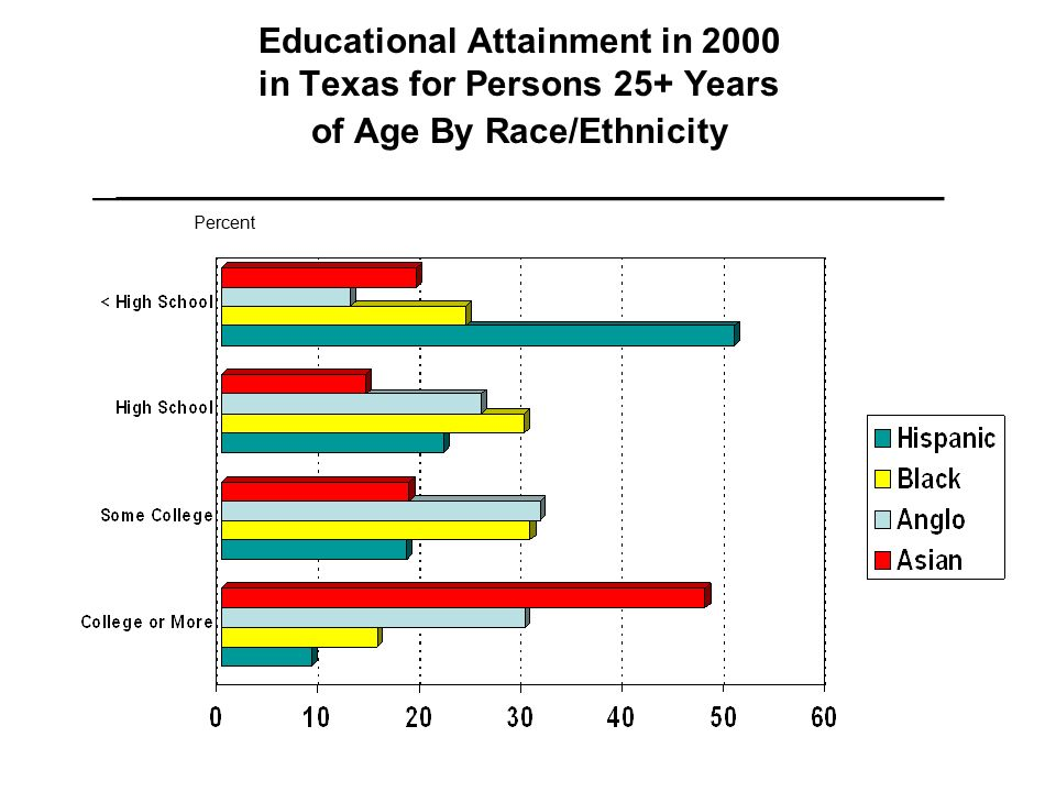 Educational Attainment in 2000 in Texas for Persons 25+ Years of Age By Race/Ethnicity _____________________________________ Percent