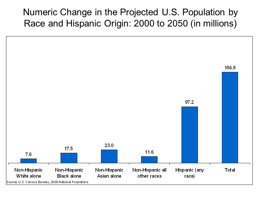 Numeric Change in the Projected U.S.