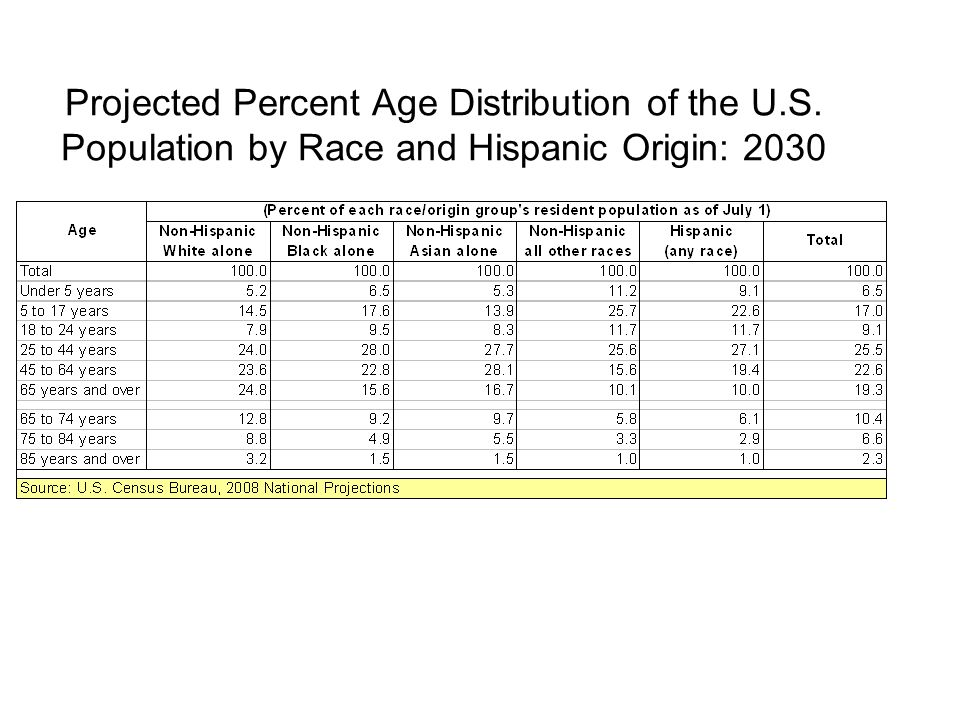Projected Percent Age Distribution of the U.S. Population by Race and Hispanic Origin: 2030