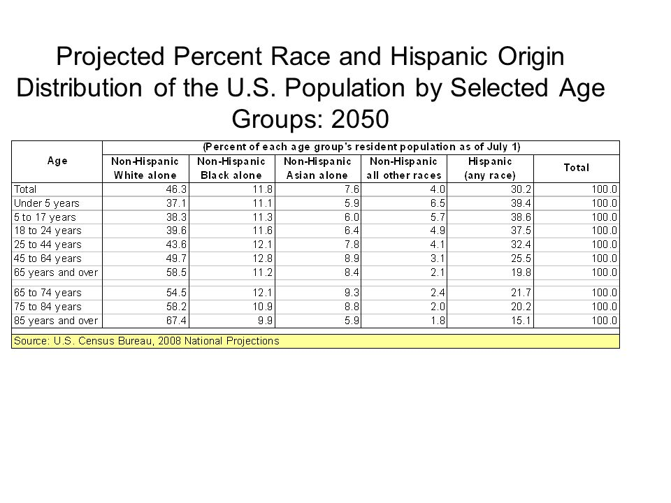 Projected Percent Race and Hispanic Origin Distribution of the U.S.