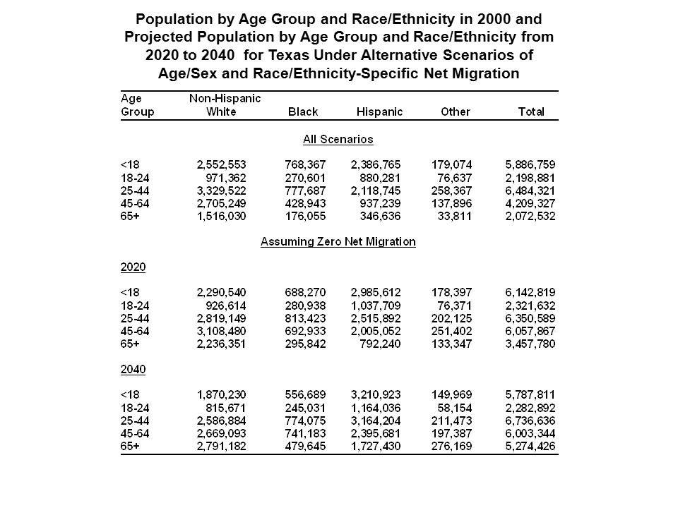 Population by Age Group and Race/Ethnicity in 2000 and Projected Population by Age Group and Race/Ethnicity from 2020 to 2040 for Texas Under Alternative Scenarios of Age/Sex and Race/Ethnicity-Specific Net Migration
