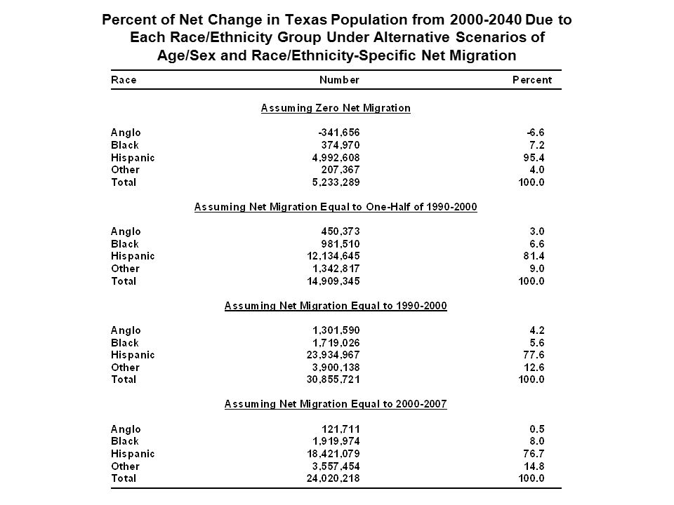Percent of Net Change in Texas Population from Due to Each Race/Ethnicity Group Under Alternative Scenarios of Age/Sex and Race/Ethnicity-Specific Net Migration