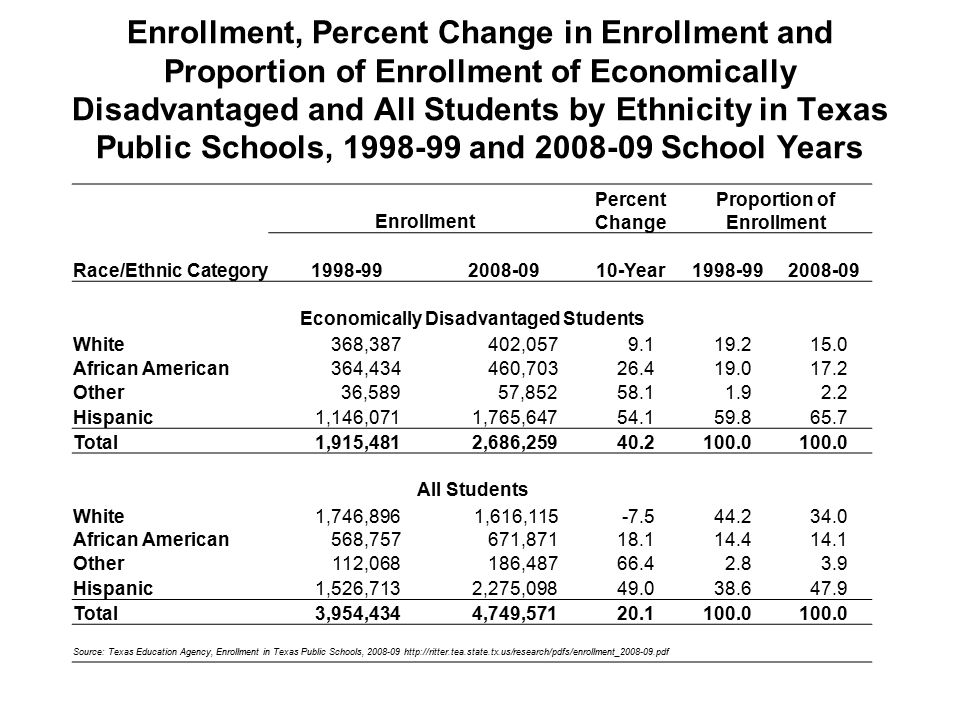Enrollment, Percent Change in Enrollment and Proportion of Enrollment of Economically Disadvantaged and All Students by Ethnicity in Texas Public Schools, and School Years Enrollment Percent Change Proportion of Enrollment Race/Ethnic Category Year Economically Disadvantaged Students White368,387402, African American364,434460, Other36,58957, Hispanic1,146,0711,765, Total1,915,4812,686, All Students White1,746,8961,616, African American568,757671, Other112,068186, Hispanic1,526,7132,275, Total3,954,4344,749, Source: Texas Education Agency, Enrollment in Texas Public Schools,