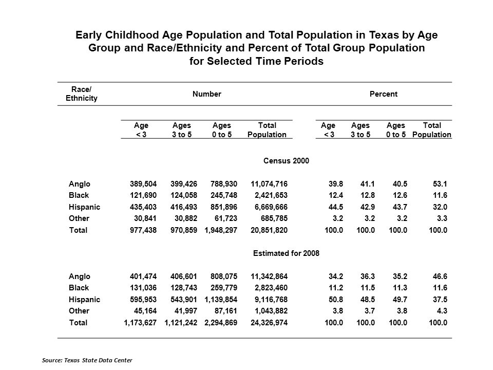 Early Childhood Age Population and Total Population in Texas by Age Group and Race/Ethnicity and Percent of Total Group Population for Selected Time Periods Race/ Ethnicity Number Percent Age < 3 Ages 3 to 5 Ages 0 to 5 Total Population Age < 3 Ages 3 to 5 Ages 0 to 5 Total Population Census 2000 Anglo389,504399,426788,93011,074, Black121,690124,058245,7482,421, Hispanic435,403416,493851,8966,669, Other30,84130,88261,723685, Total977,438970,8591,948,29720,851, Estimated for 2008 Anglo401,474406,601808,07511,342, Black131,036128,743259,7792,823, Hispanic595,953543,9011,139,8549,116, Other45,16441,99787,1611,043, Total1,173,6271,121,2422,294,86924,326, Source: Texas State Data Center