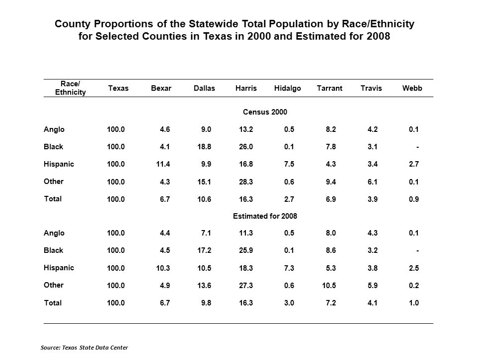 County Proportions of the Statewide Total Population by Race/Ethnicity for Selected Counties in Texas in 2000 and Estimated for 2008 Source: Texas State Data Center Race/ Ethnicity TexasBexarDallasHarrisHidalgoTarrantTravisWebb Census 2000 Anglo Black Hispanic Other Total Estimated for 2008 Anglo Black Hispanic Other Total
