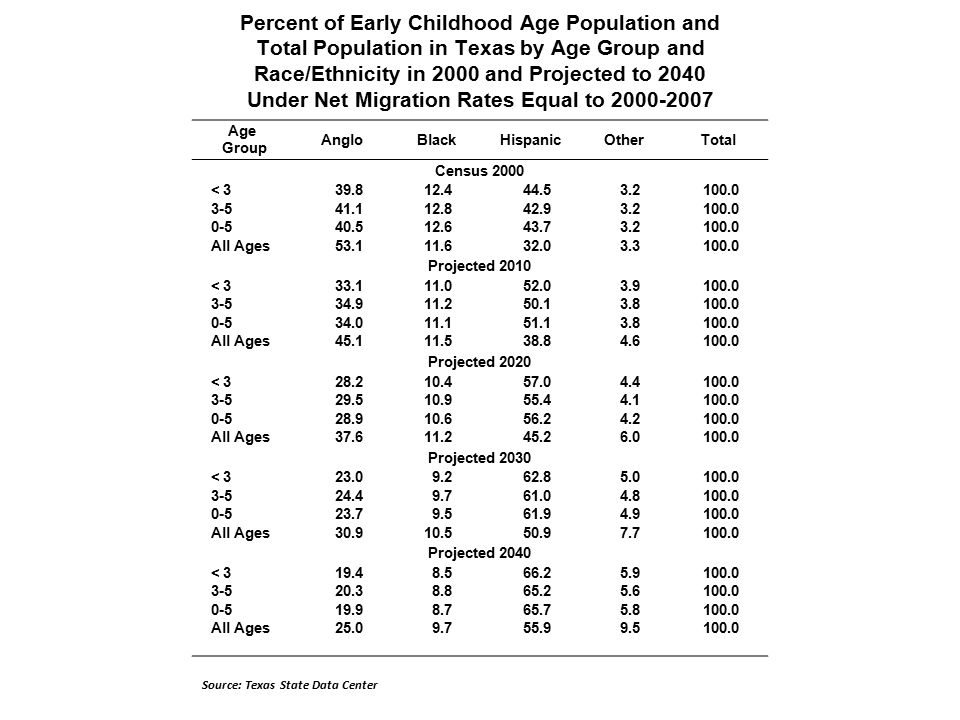 Percent of Early Childhood Age Population and Total Population in Texas by Age Group and Race/Ethnicity in 2000 and Projected to 2040 Under Net Migration Rates Equal to Age Group AngloBlackHispanicOtherTotal Census 2000 < All Ages Projected 2010 < All Ages Projected 2020 < All Ages Projected 2030 < All Ages Projected 2040 < All Ages Source: Texas State Data Center