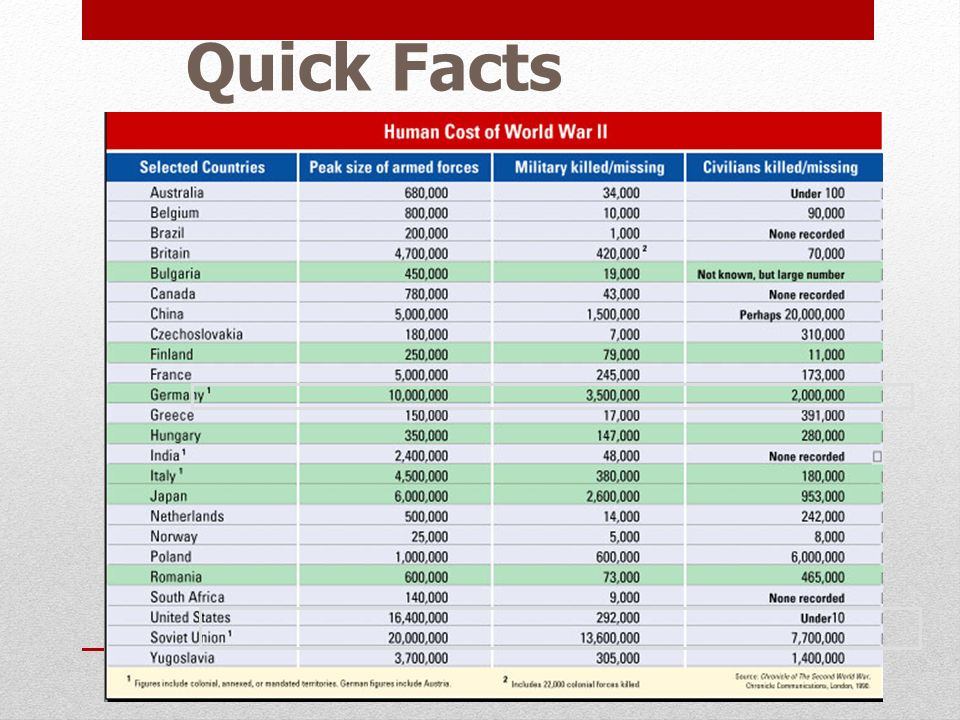 Quick Facts 3 B. Human Costs