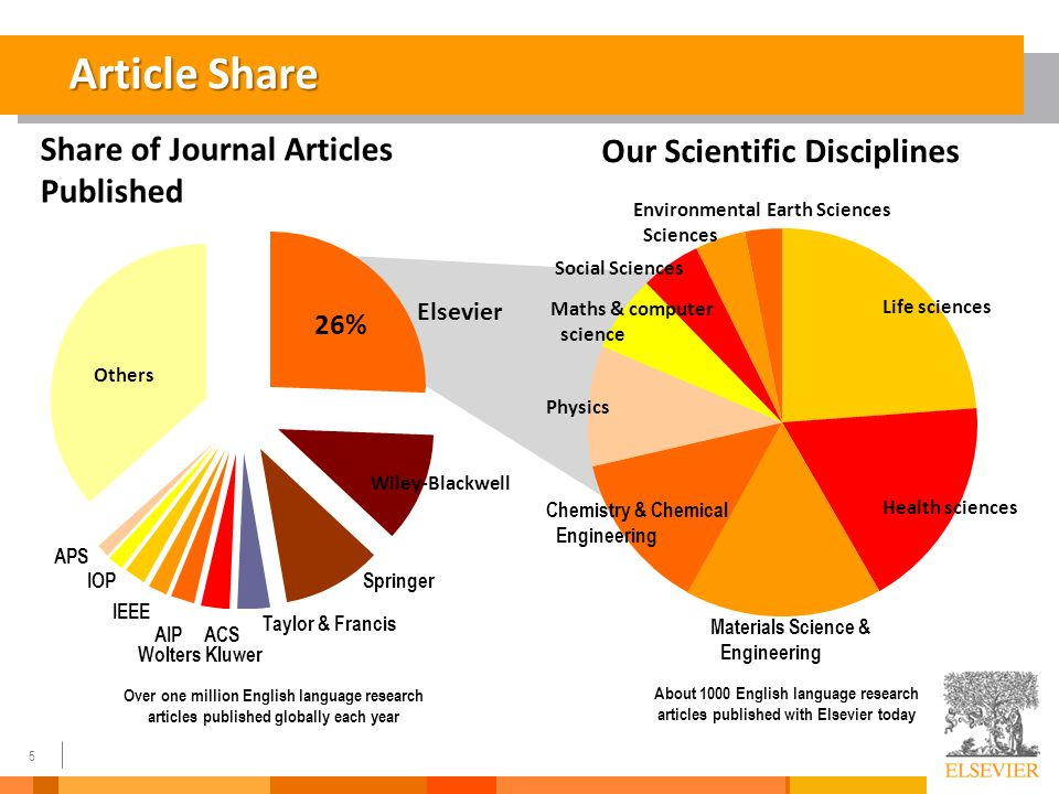 How does one go about writing and submitting a paper to a scientific journal?